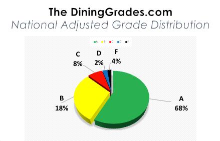 dining-grade
