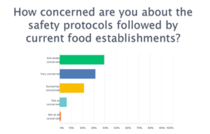 Do food safety protocols assure the Public Needs to Dine out with Confidence